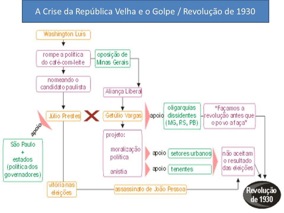 A Crise da República Velha e o Golpe / Revolução de 1930
