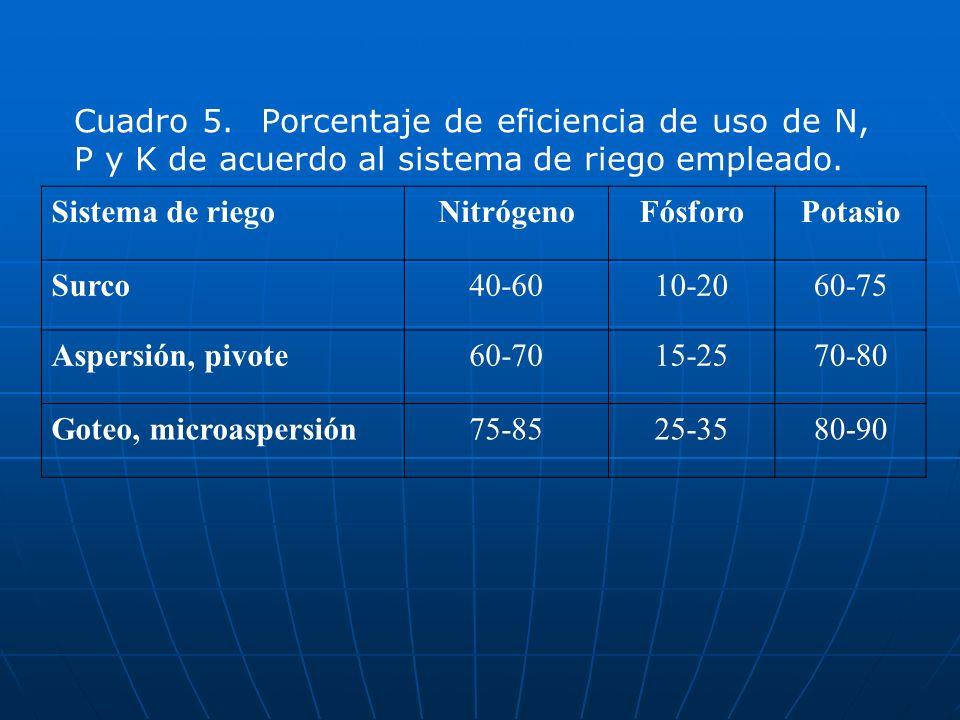 Cuadro 5. Porcentaje de eficiencia de uso de N, P y K de acuerdo al sistema de riego empleado.