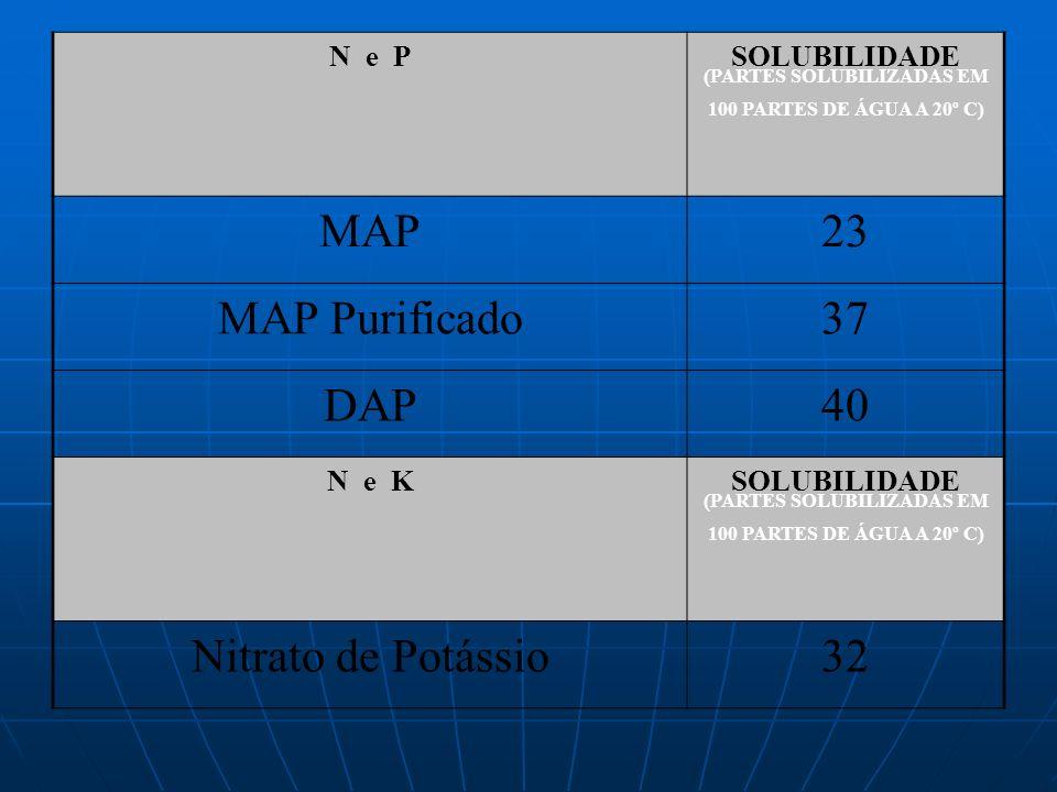 (PARTES SOLUBILIZADAS EM 100 PARTES DE ÁGUA A 20º C)