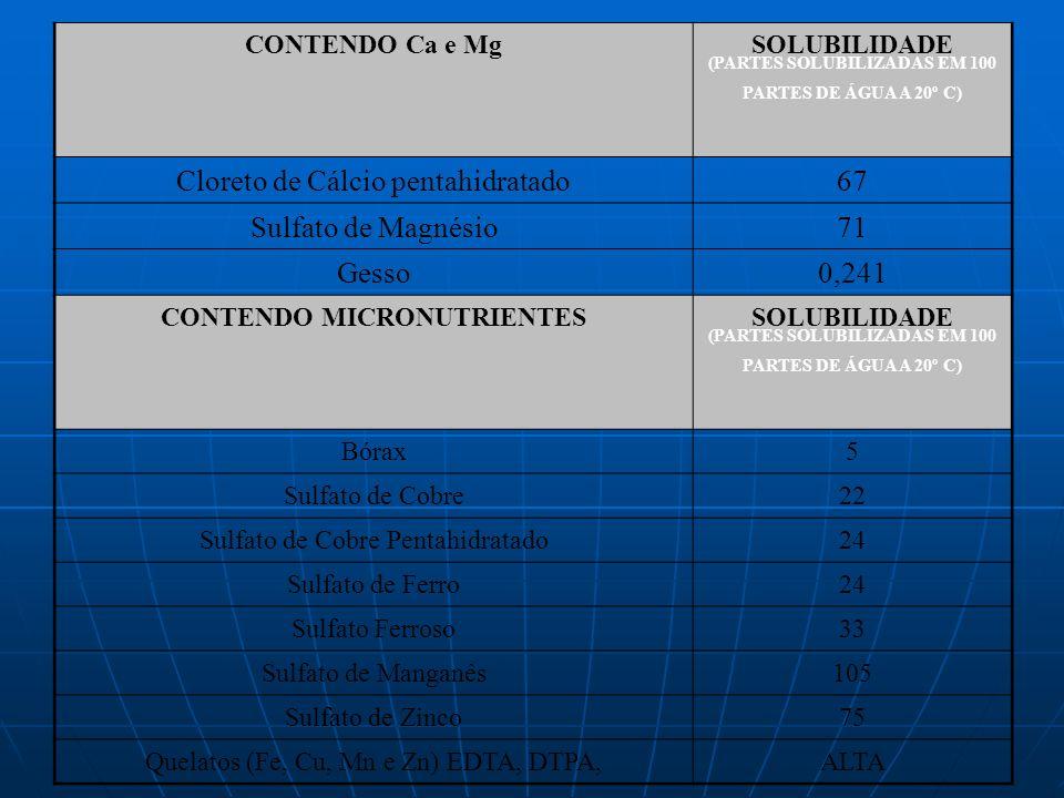 Cloreto de Cálcio pentahidratado 67 Sulfato de Magnésio 71 Gesso 0,241