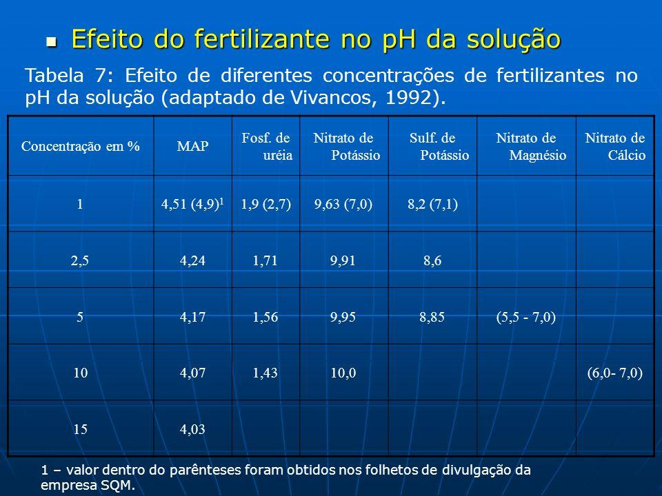 Efeito do fertilizante no pH da solução