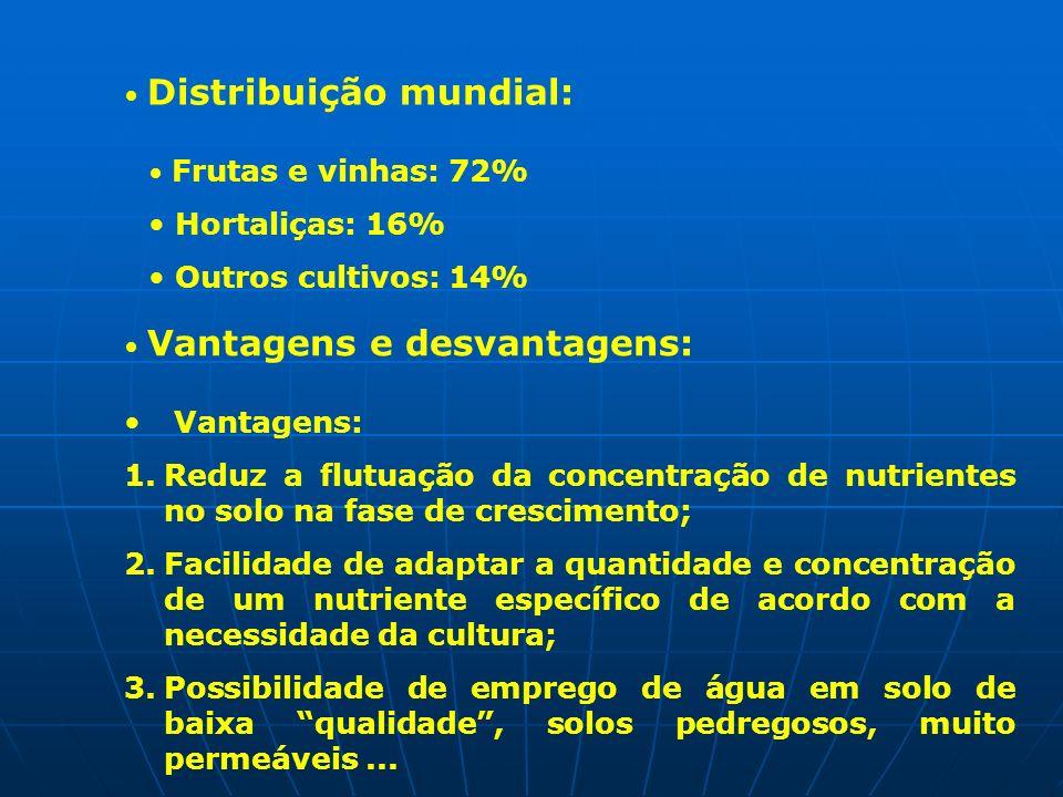 Hortaliças: 16% Outros cultivos: 14% Vantagens: