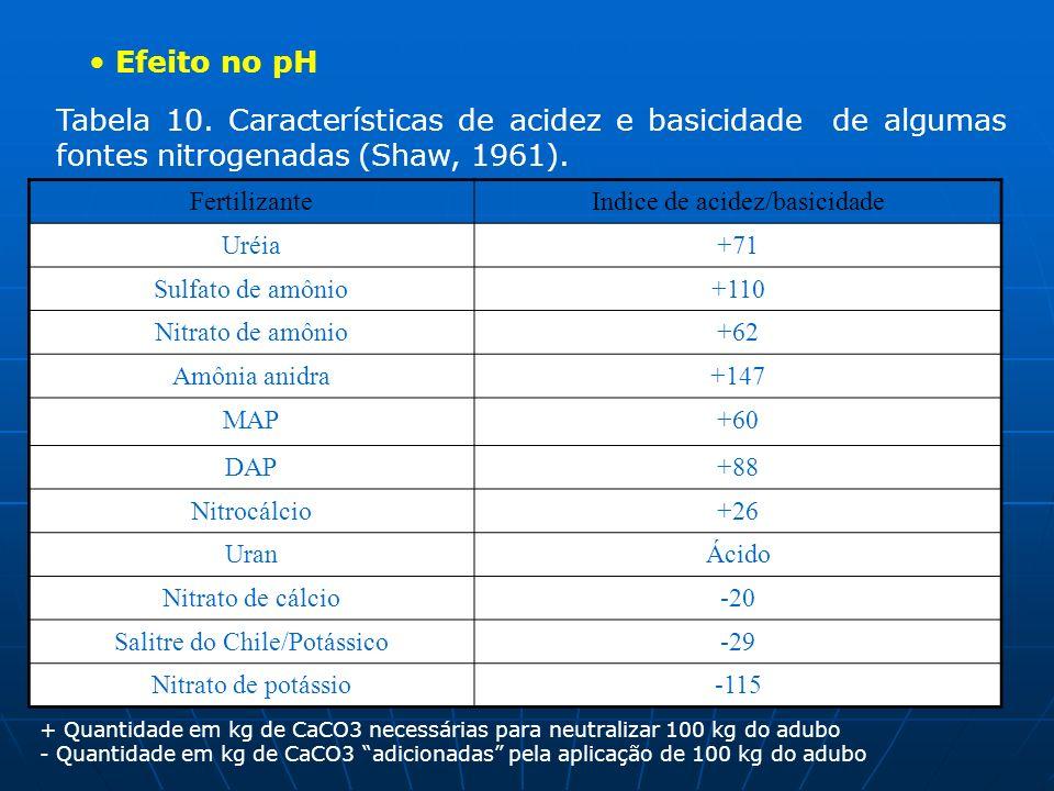 Efeito no pH Tabela 10. Características de acidez e basicidade de algumas fontes nitrogenadas (Shaw, 1961).