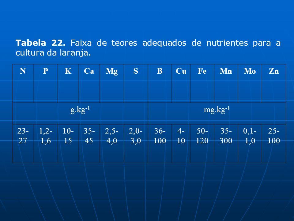 Tabela 22. Faixa de teores adequados de nutrientes para a cultura da laranja.
