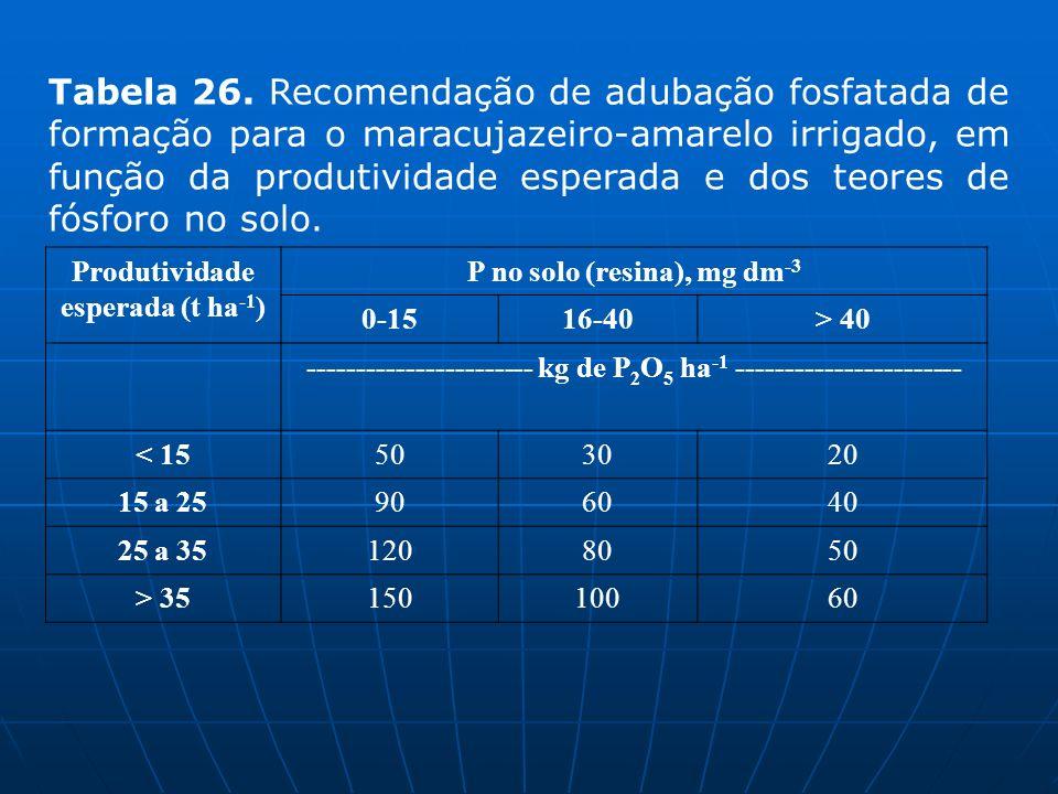 Tabela 26. Recomendação de adubação fosfatada de formação para o maracujazeiro-amarelo irrigado, em função da produtividade esperada e dos teores de fósforo no solo.