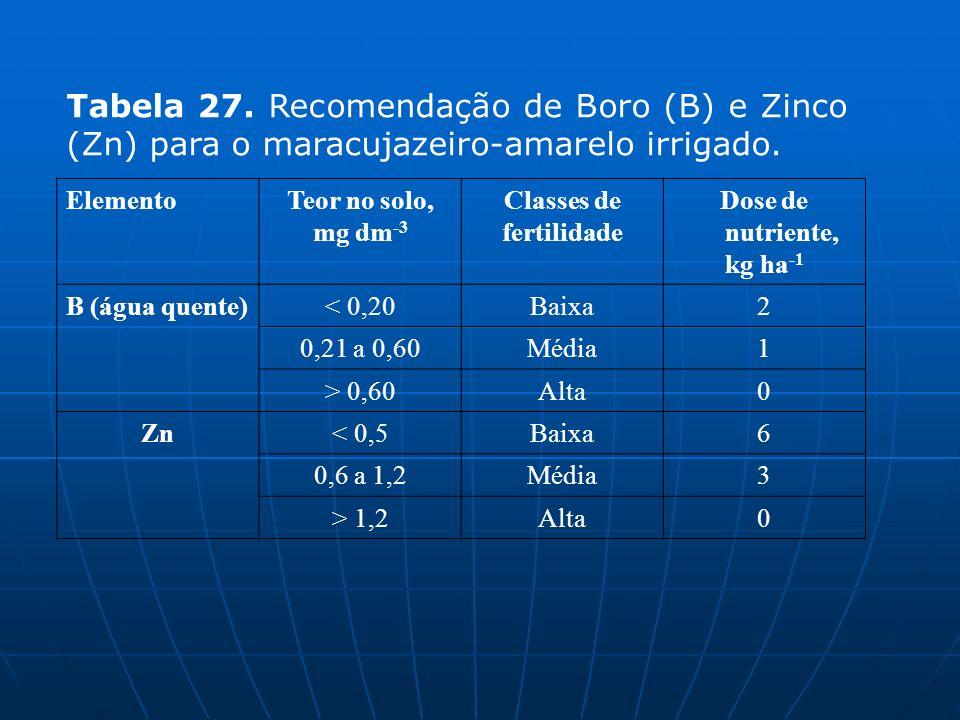 Tabela 27. Recomendação de Boro (B) e Zinco (Zn) para o maracujazeiro-amarelo irrigado.