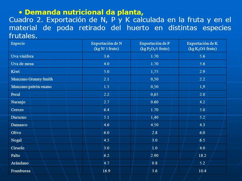 Demanda nutricional da planta,