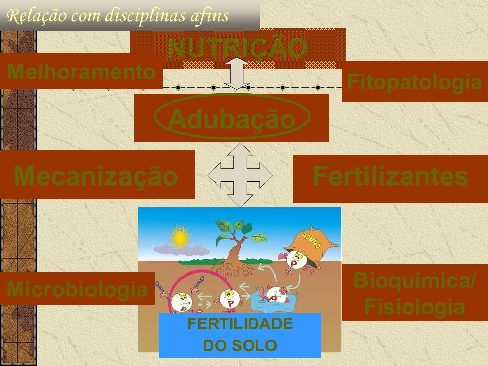 NUTRIÇÃO Adubação Mecanização Fertilizantes