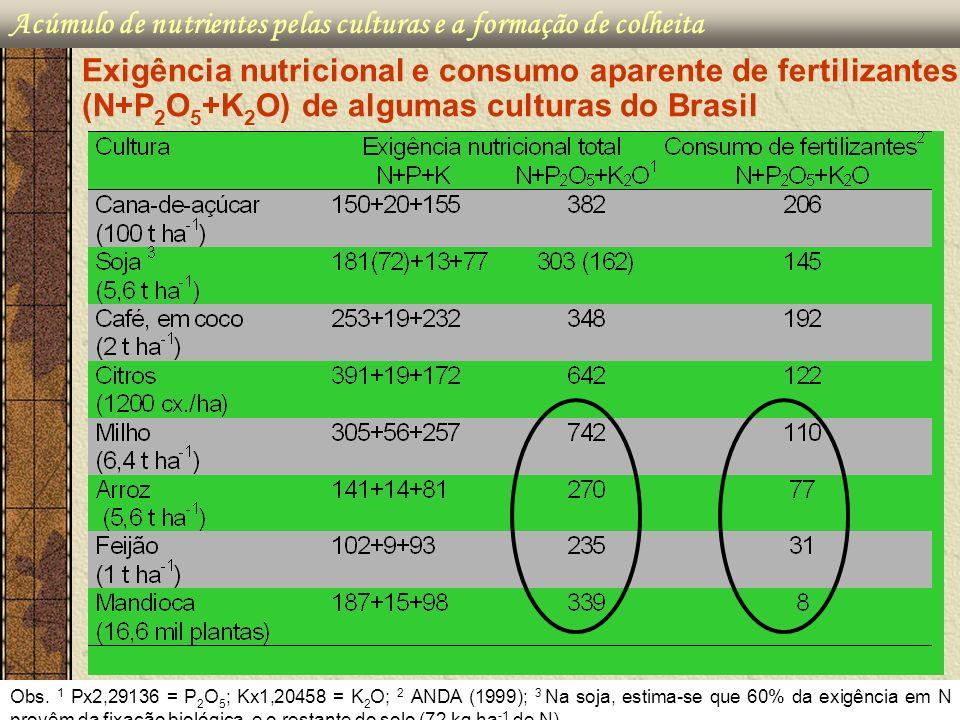 Acúmulo de nutrientes pelas culturas e a formação de colheita