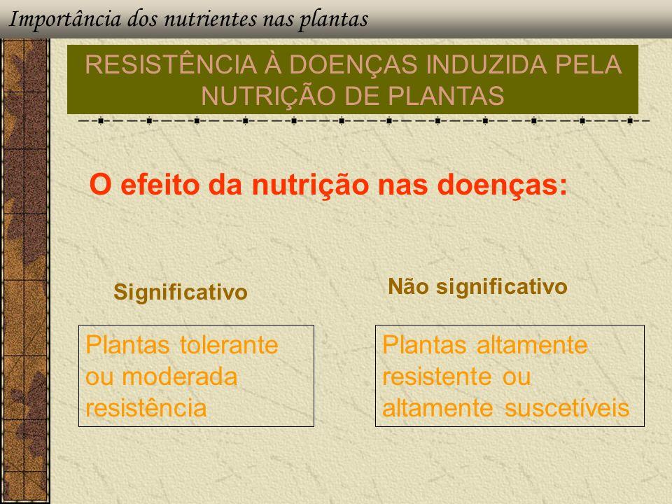 RESISTÊNCIA À DOENÇAS INDUZIDA PELA NUTRIÇÃO DE PLANTAS