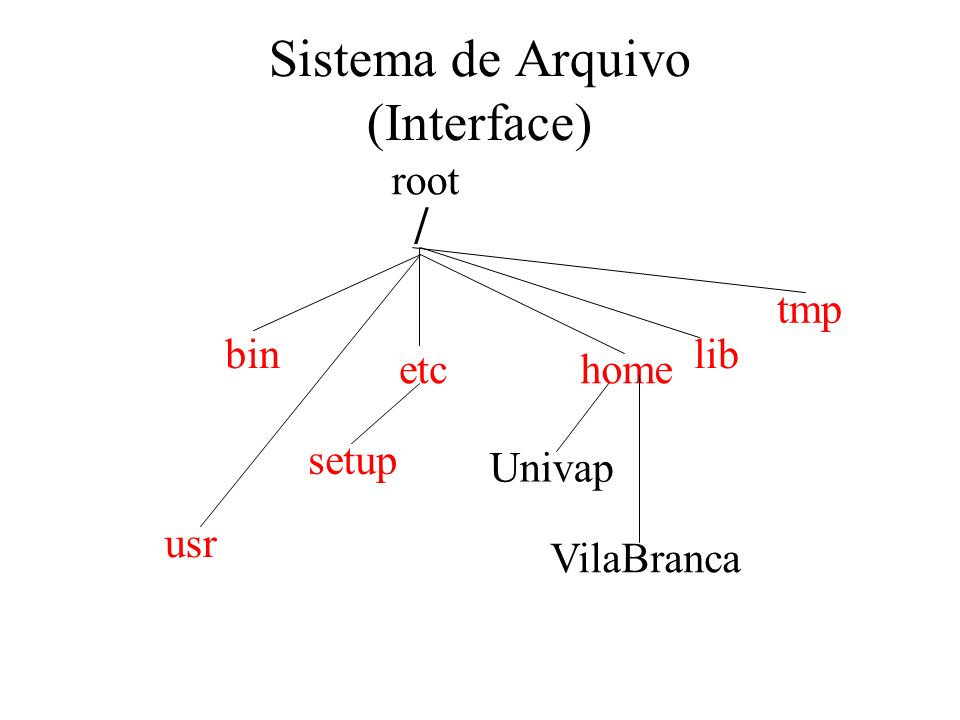 Sistema de Arquivo (Interface)