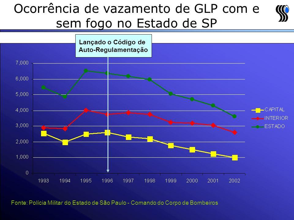 Ocorrência de vazamento de GLP com e sem fogo no Estado de SP