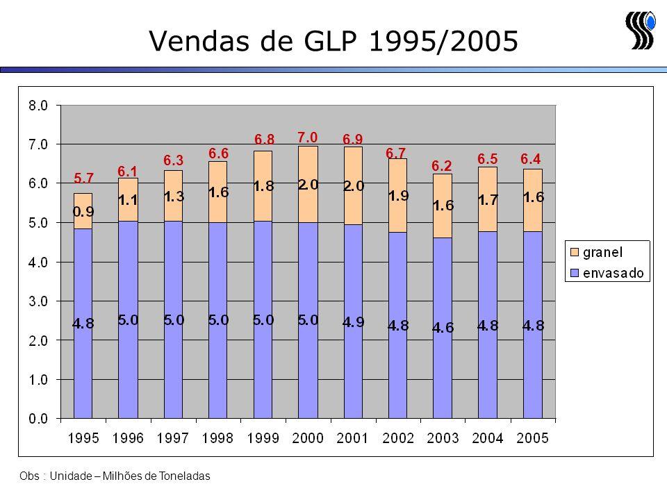Vendas de GLP 1995/2005 6.4. 6.5. 6.2. 6.7. 6.9. 7.0. 6.8. 6.6. 6.3. 6.1. 5.7. Aqui fica latente que o que cresceu foi a venda a Granel.