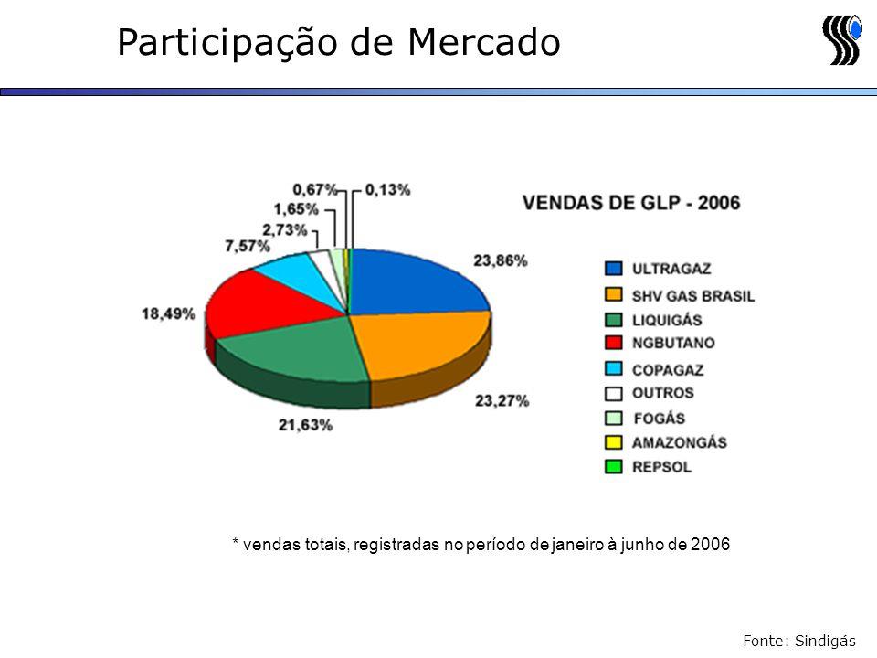 Participação de Mercado
