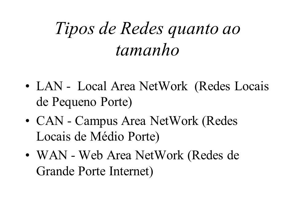 Tipos de Redes quanto ao tamanho