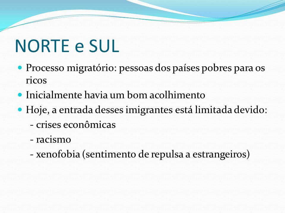 NORTE e SULProcesso migratório: pessoas dos países pobres para os ricos. Inicialmente havia um bom acolhimento.