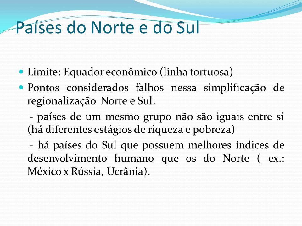 Países do Norte e do Sul Limite: Equador econômico (linha tortuosa)