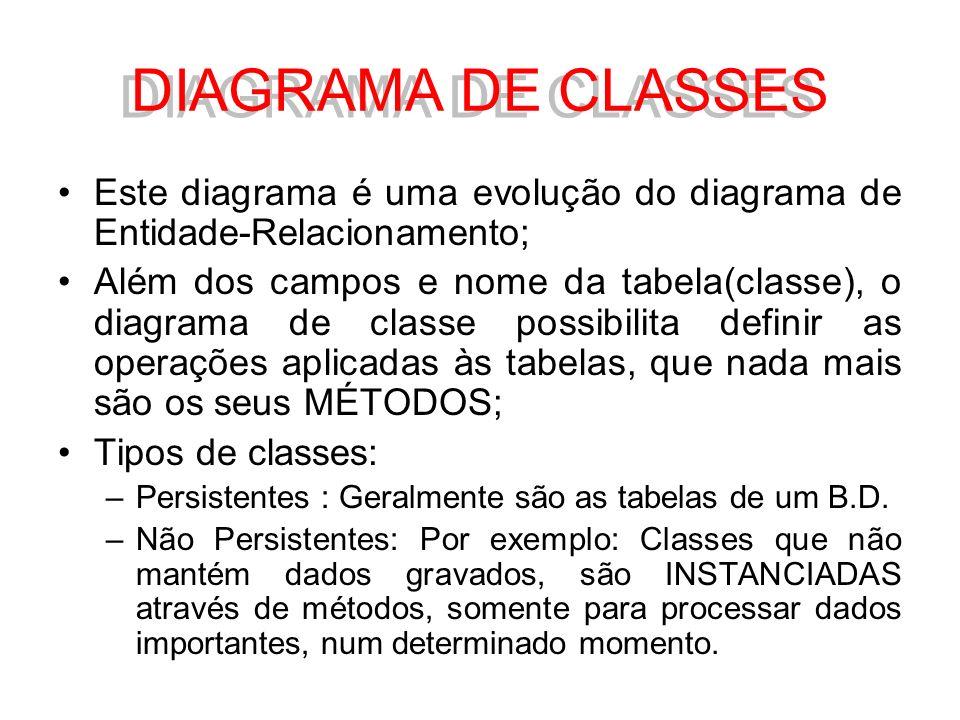 DIAGRAMA DE CLASSES Este diagrama é uma evolução do diagrama de Entidade-Relacionamento;