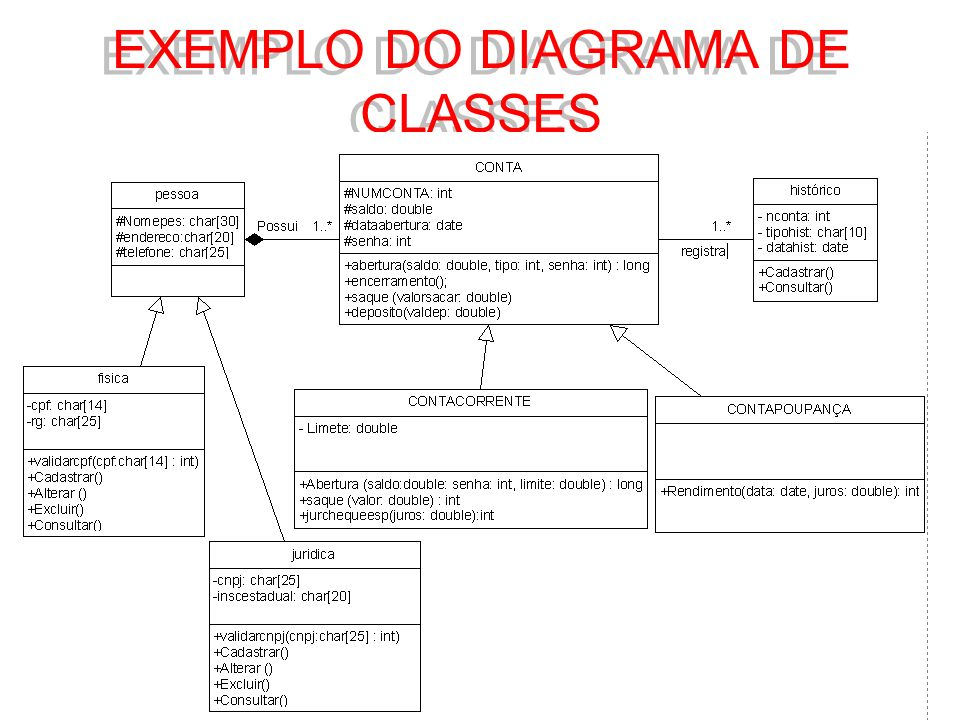EXEMPLO DO DIAGRAMA DE CLASSES