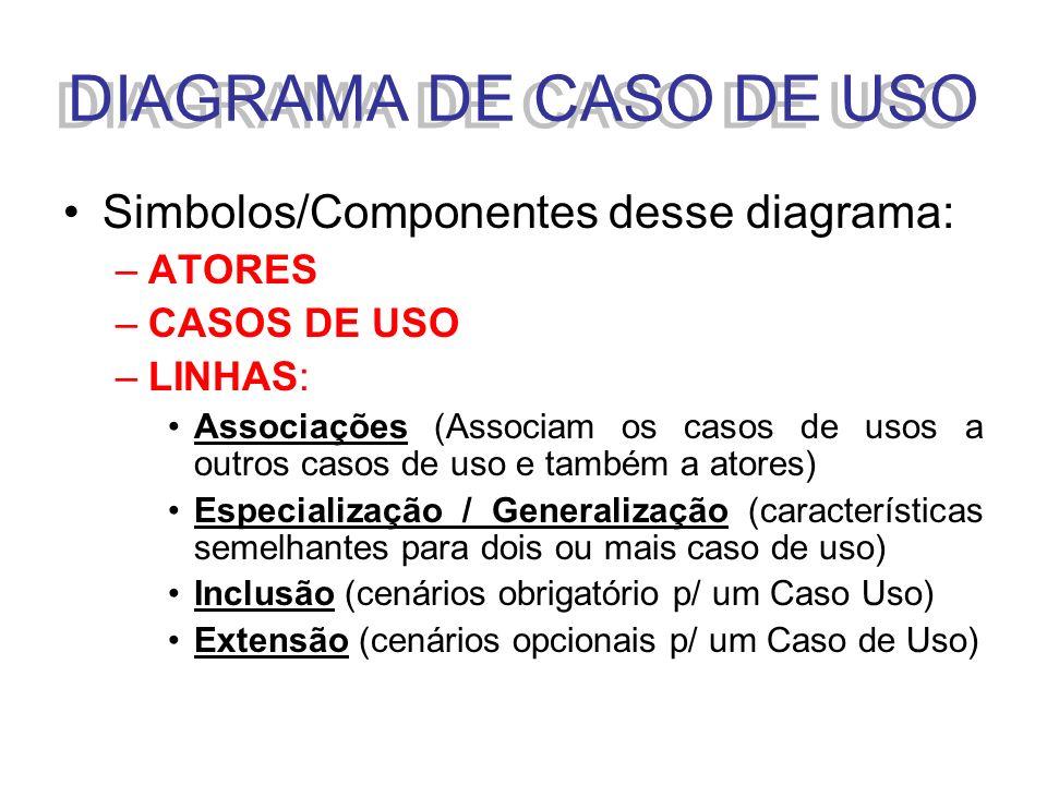 DIAGRAMA DE CASO DE USO Simbolos/Componentes desse diagrama: ATORES