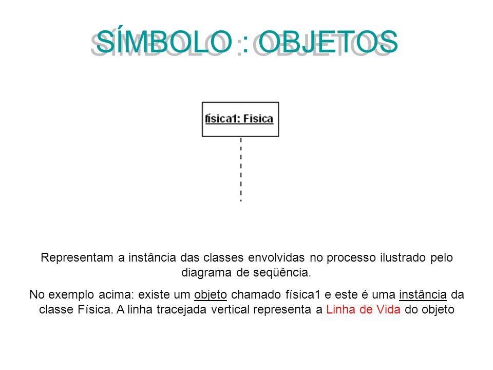 SÍMBOLO : OBJETOS Representam a instância das classes envolvidas no processo ilustrado pelo diagrama de seqüência.