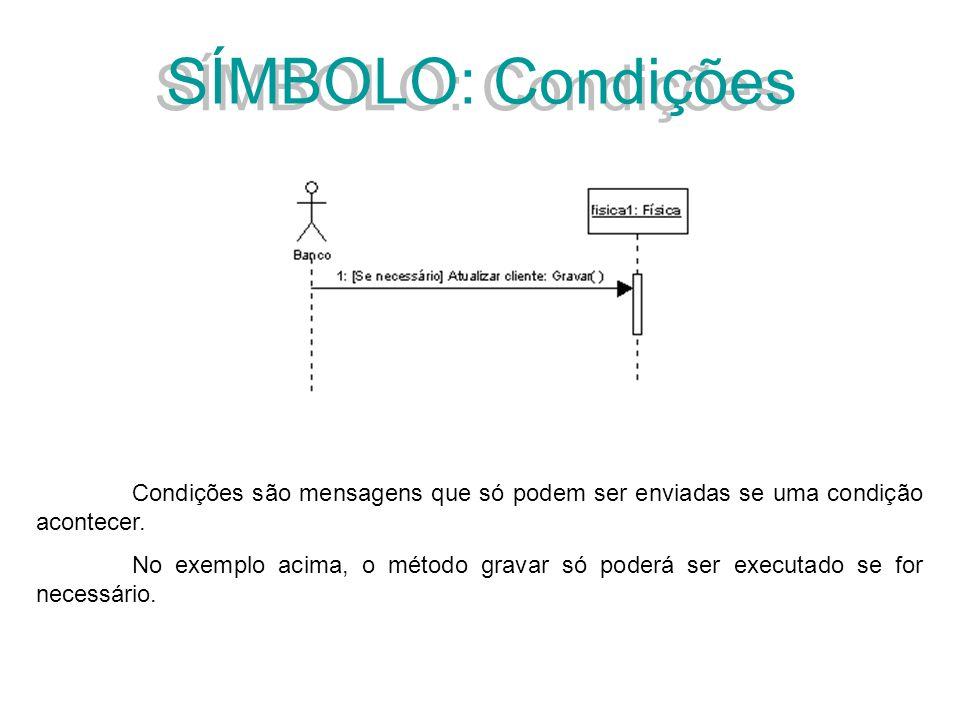 SÍMBOLO: Condições Condições são mensagens que só podem ser enviadas se uma condição acontecer.