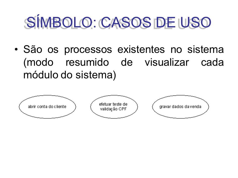 SÍMBOLO: CASOS DE USO São os processos existentes no sistema (modo resumido de visualizar cada módulo do sistema)