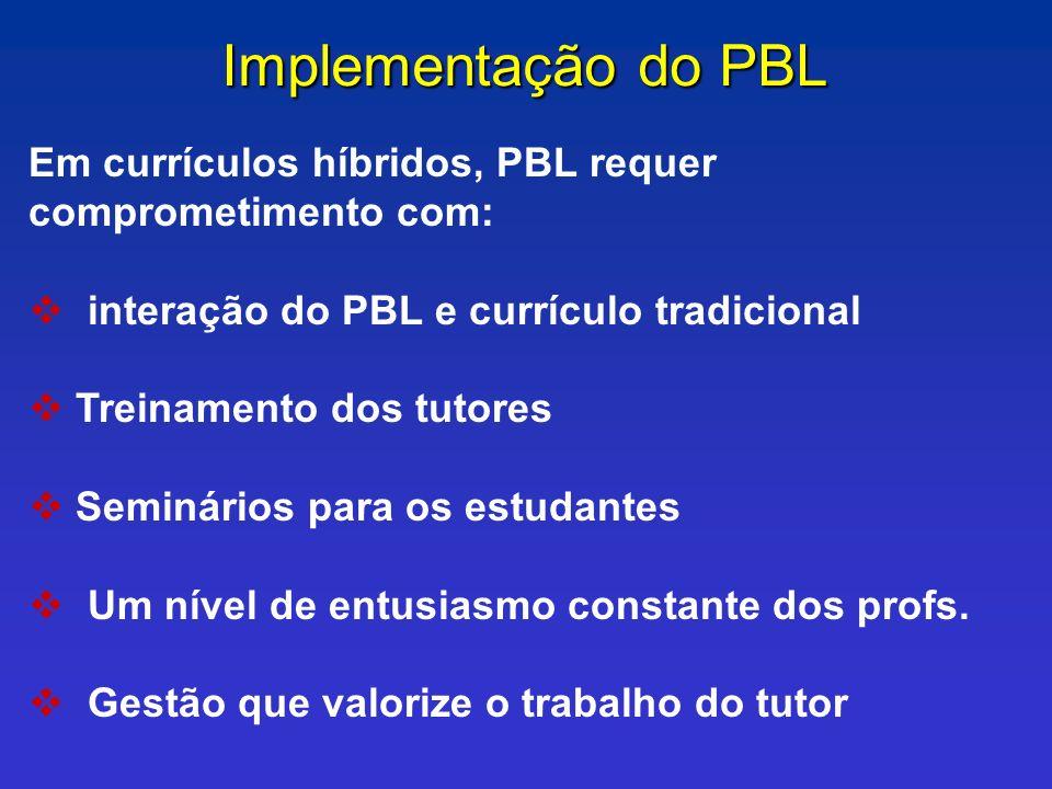 Implementação do PBL Em currículos híbridos, PBL requer comprometimento com: interação do PBL e currículo tradicional.
