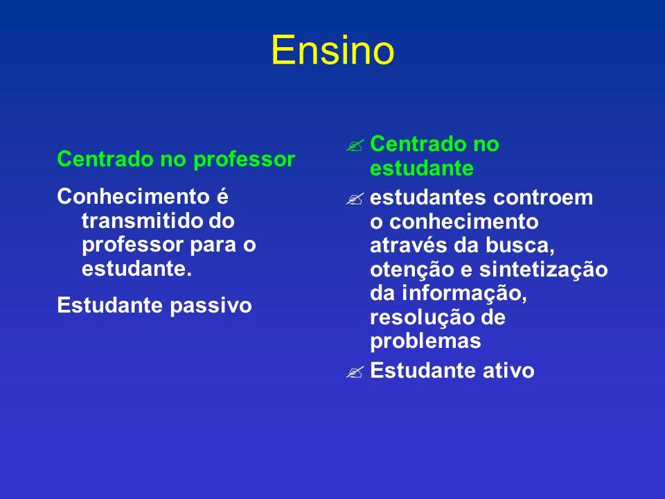 Ensino Centrado no estudante Centrado no professor