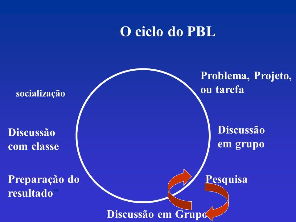 O ciclo do PBL Problema, Projeto, ou tarefa Discussão em grupo