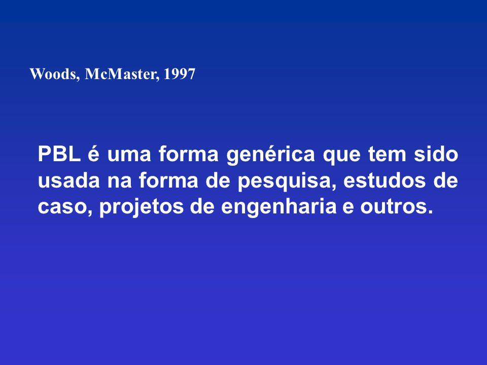 Woods, McMaster, 1997 PBL é uma forma genérica que tem sido usada na forma de pesquisa, estudos de caso, projetos de engenharia e outros.
