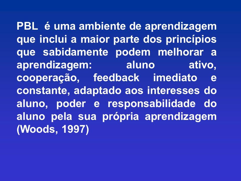 PBL é uma ambiente de aprendizagem que inclui a maior parte dos princípios que sabidamente podem melhorar a aprendizagem: aluno ativo, cooperação, feedback imediato e constante, adaptado aos interesses do aluno, poder e responsabilidade do aluno pela sua própria aprendizagem (Woods, 1997)