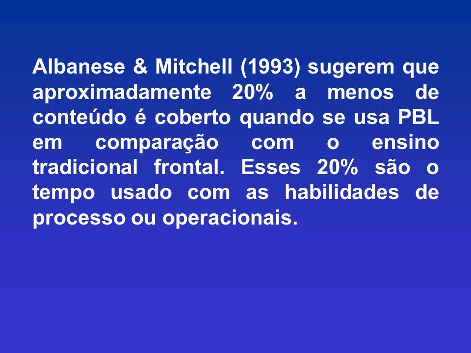 Albanese & Mitchell (1993) sugerem que aproximadamente 20% a menos de conteúdo é coberto quando se usa PBL em comparação com o ensino tradicional frontal.