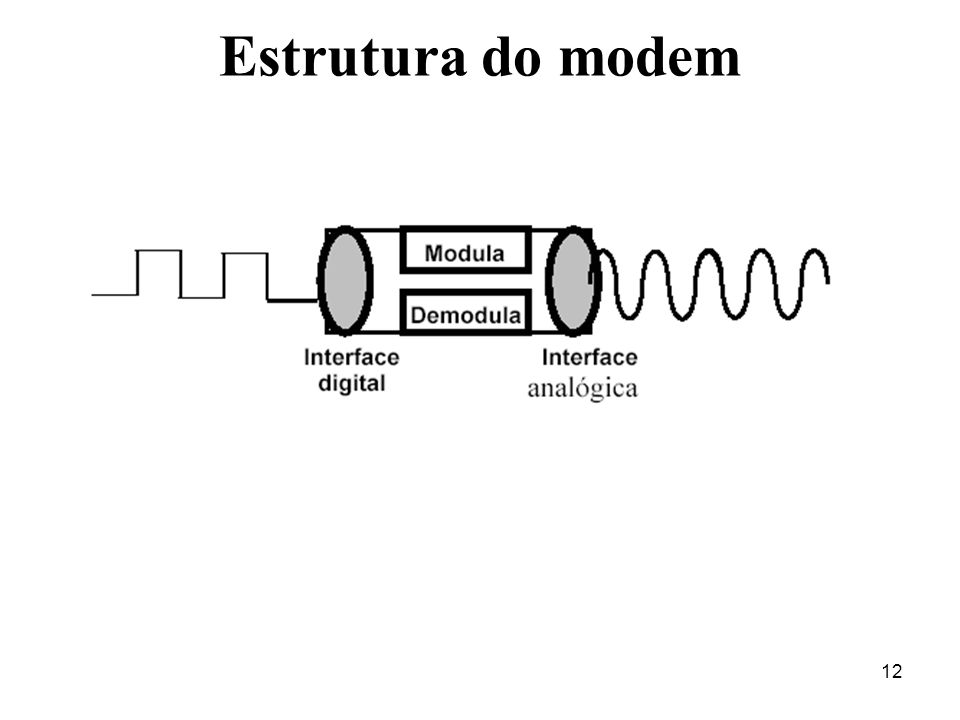 Estrutura do modem