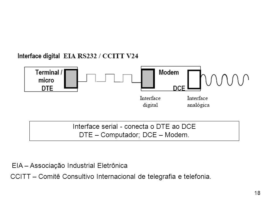 Interface serial - conecta o DTE ao DCE DTE – Computador; DCE – Modem.