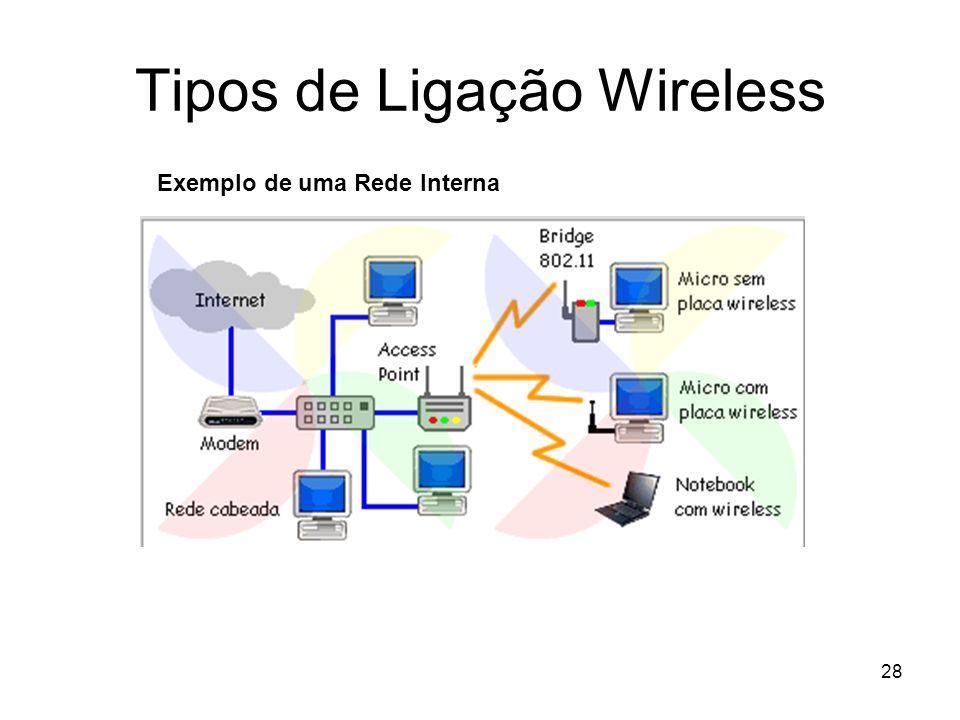 Tipos de Ligação Wireless