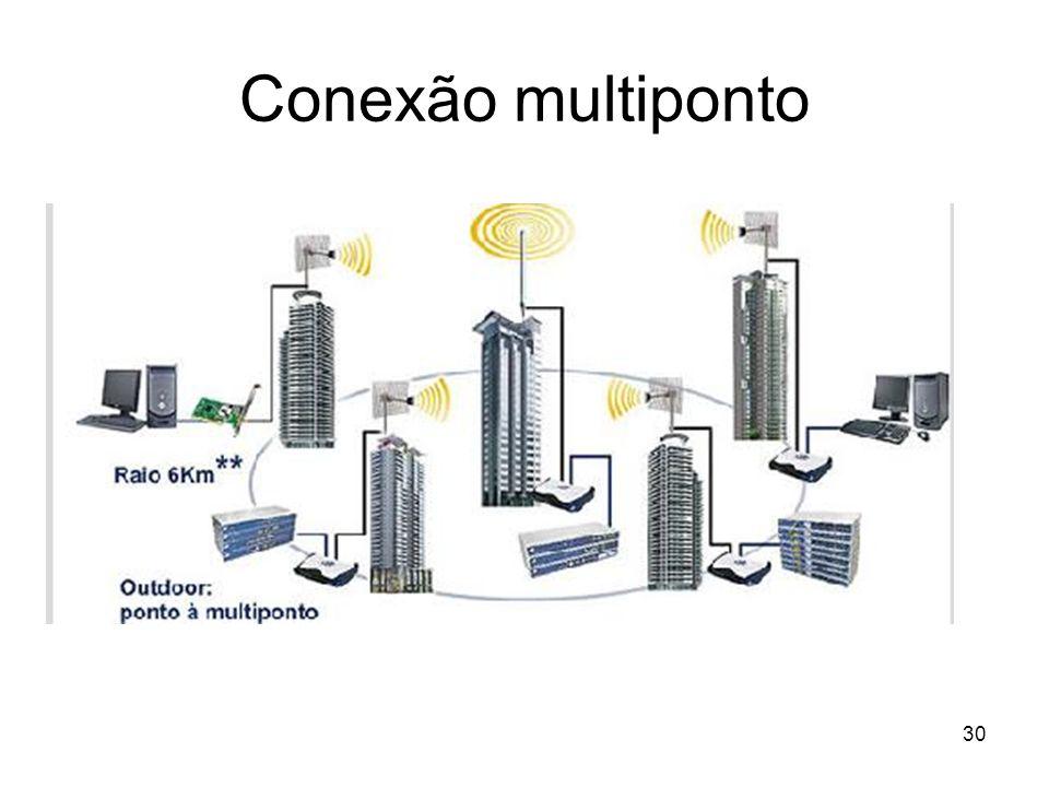 Conexão multiponto