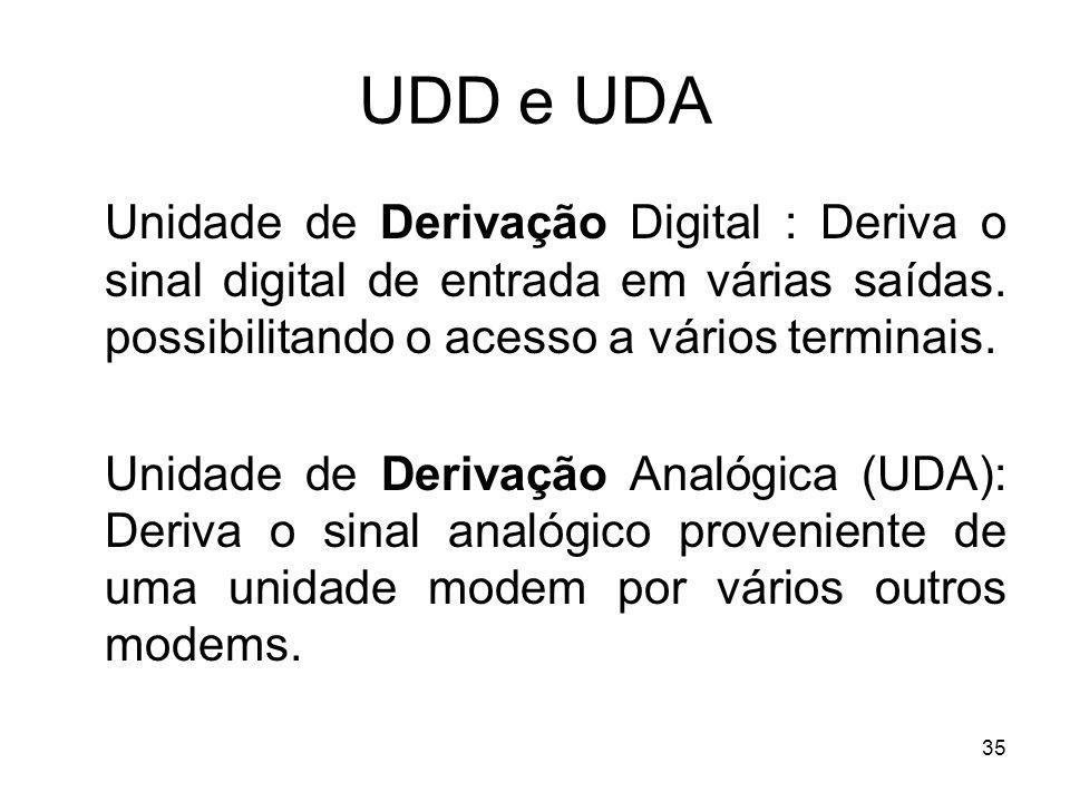 UDD e UDA Unidade de Derivação Digital : Deriva o sinal digital de entrada em várias saídas. possibilitando o acesso a vários terminais.