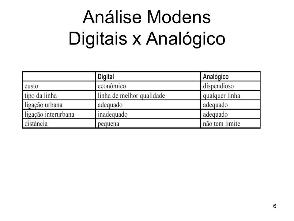 Análise Modens Digitais x Analógico