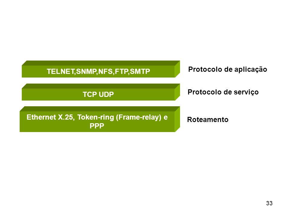 Protocolo de aplicação TELNET,SNMP,NFS,FTP,SMTP