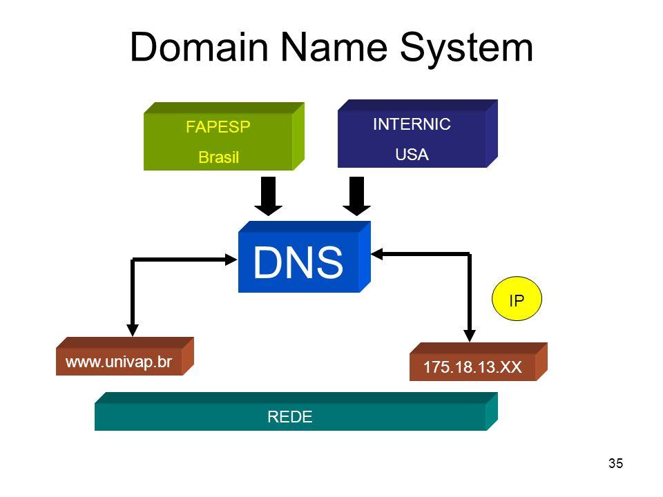 DNS Domain Name System INTERNIC FAPESP USA Brasil IP www.univap.br