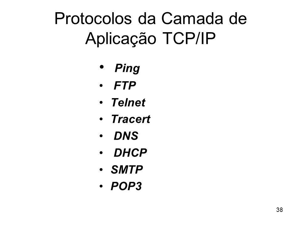 Protocolos da Camada de Aplicação TCP/IP
