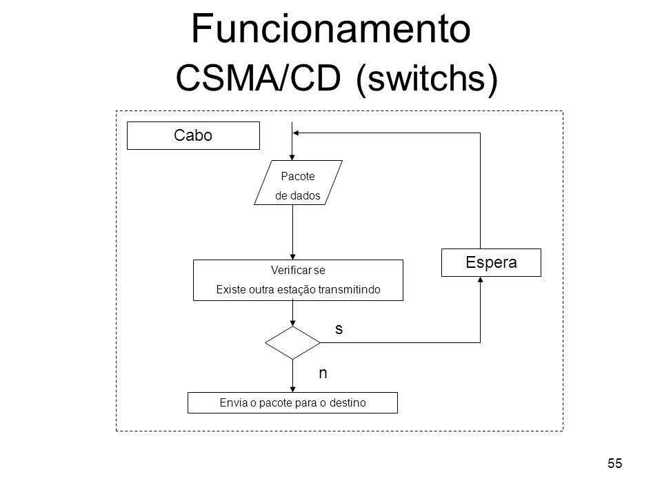 Funcionamento CSMA/CD (switchs)