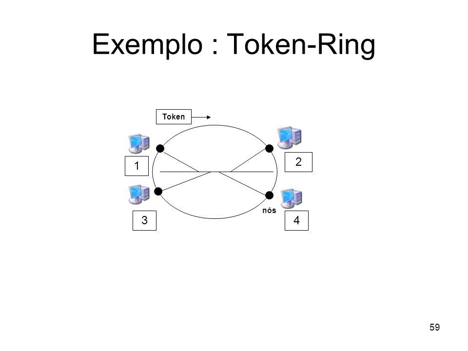 Exemplo : Token-Ring Token 2 1 nós 3 4