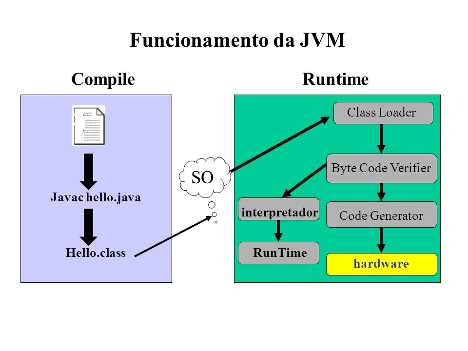 Funcionamento da JVM Compile Runtime SO Class Loader