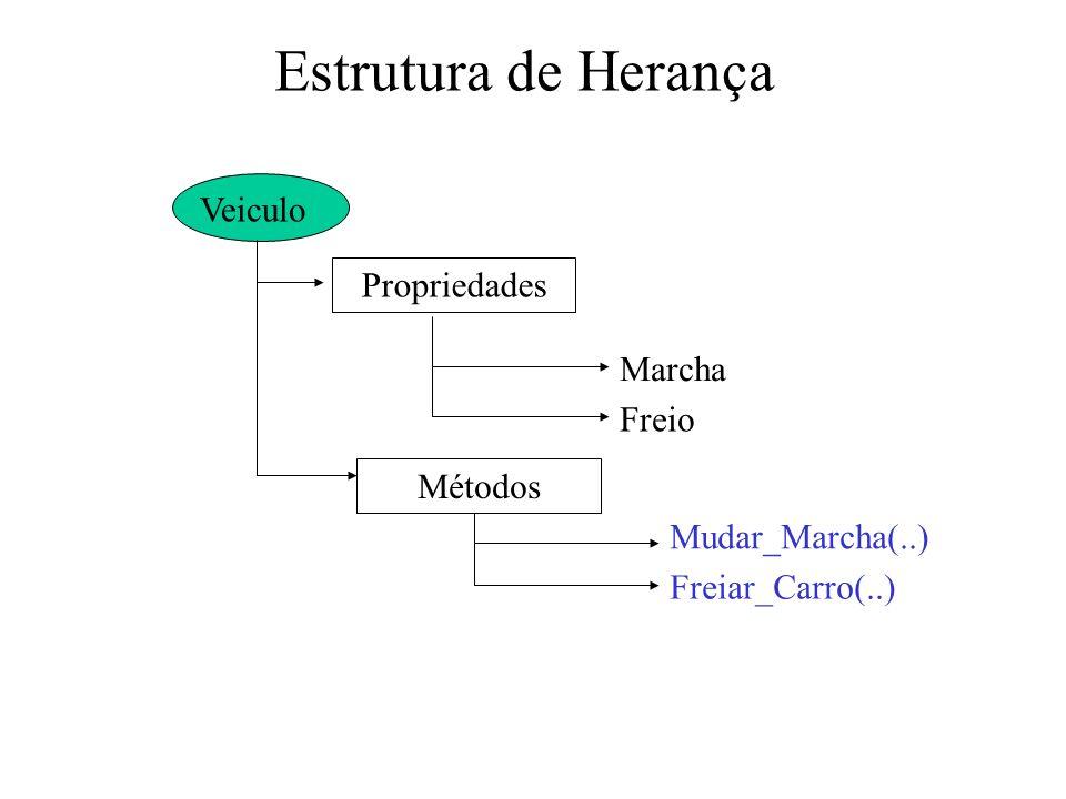 Estrutura de Herança Veiculo Propriedades Marcha Freio Métodos
