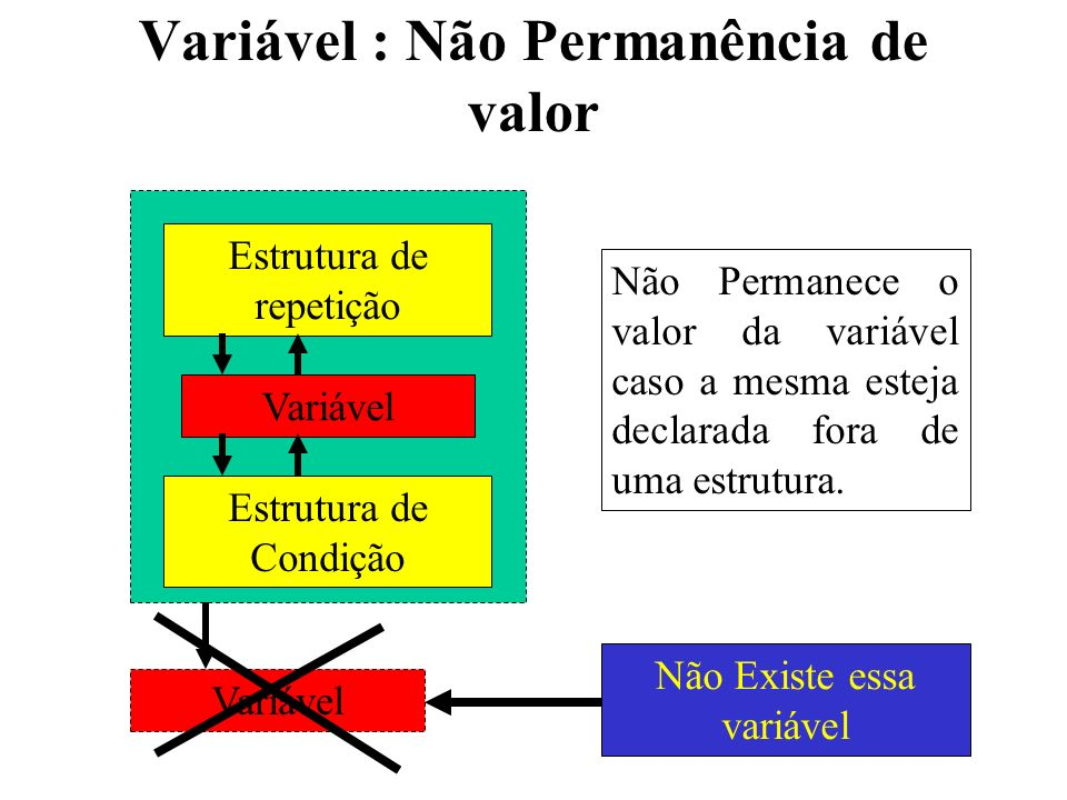 Variável : Não Permanência de valor
