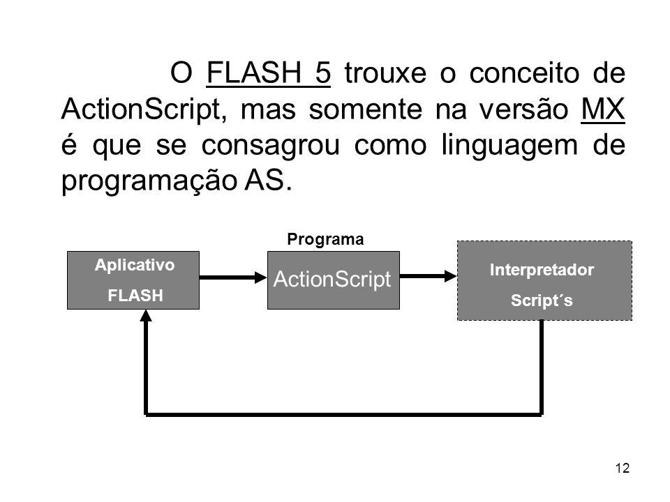 O FLASH 5 trouxe o conceito de ActionScript, mas somente na versão MX é que se consagrou como linguagem de programação AS.