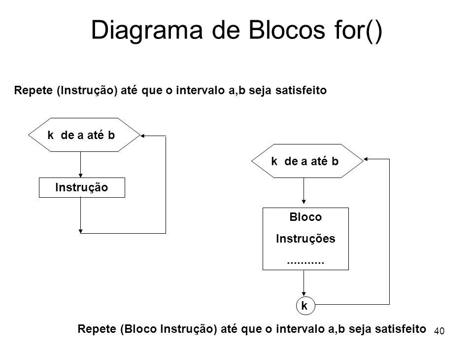 Diagrama de Blocos for()