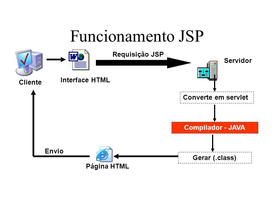 Funcionamento JSP Requisição JSP Servidor Interface HTML Cliente